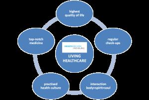 Start Living Healthcare